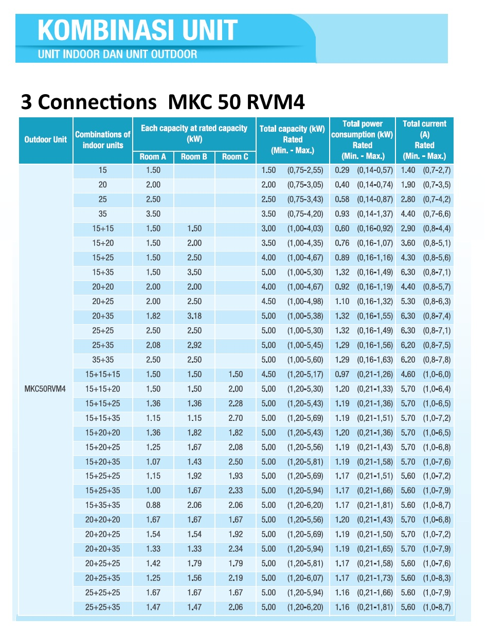 kombinasi multi s 3 connection tipe 50 2 PK - Dealer Resmi AC Daikin